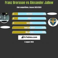 Franz Brorsson vs Alexander Jallow h2h player stats
