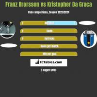 Franz Brorsson vs Kristopher Da Graca h2h player stats