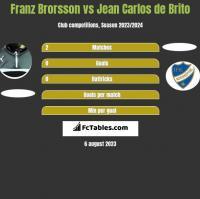 Franz Brorsson vs Jean Carlos de Brito h2h player stats
