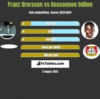 Franz Brorsson vs Kossounou Odilon h2h player stats