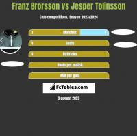 Franz Brorsson vs Jesper Tolinsson h2h player stats