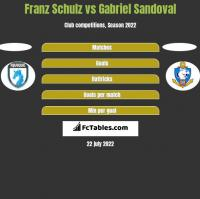 Franz Schulz vs Gabriel Sandoval h2h player stats