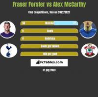 Fraser Forster vs Alex McCarthy h2h player stats