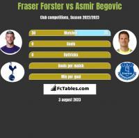 Fraser Forster vs Asmir Begovic h2h player stats