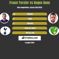 Fraser Forster vs Angus Gunn h2h player stats