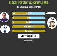 Fraser Forster vs Harry Lewis h2h player stats