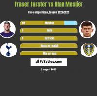 Fraser Forster vs Illan Meslier h2h player stats