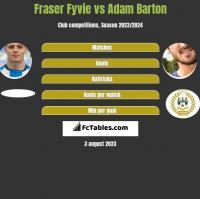 Fraser Fyvie vs Adam Barton h2h player stats
