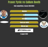 Fraser Fyvie vs Callum Booth h2h player stats