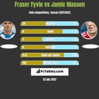 Fraser Fyvie vs Jamie Masson h2h player stats
