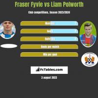 Fraser Fyvie vs Liam Polworth h2h player stats