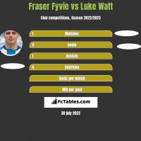 Fraser Fyvie vs Luke Watt h2h player stats