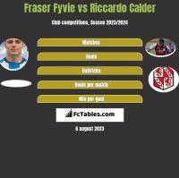 Fraser Fyvie vs Riccardo Calder h2h player stats