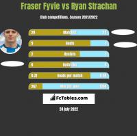 Fraser Fyvie vs Ryan Strachan h2h player stats