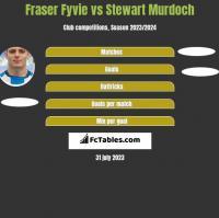 Fraser Fyvie vs Stewart Murdoch h2h player stats