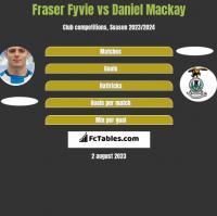 Fraser Fyvie vs Daniel Mackay h2h player stats