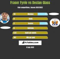 Fraser Fyvie vs Declan Glass h2h player stats