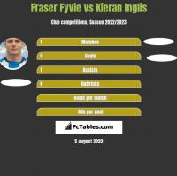 Fraser Fyvie vs Kieran Inglis h2h player stats