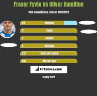 Fraser Fyvie vs Oliver Hamilton h2h player stats