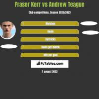Fraser Kerr vs Andrew Teague h2h player stats