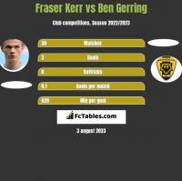 Fraser Kerr vs Ben Gerring h2h player stats