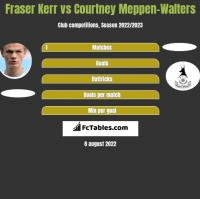 Fraser Kerr vs Courtney Meppen-Walters h2h player stats