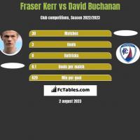 Fraser Kerr vs David Buchanan h2h player stats