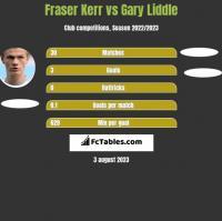 Fraser Kerr vs Gary Liddle h2h player stats