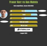 Fraser Kerr vs Gus Mafuta h2h player stats