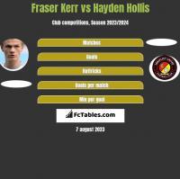Fraser Kerr vs Hayden Hollis h2h player stats