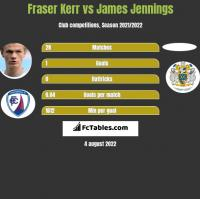 Fraser Kerr vs James Jennings h2h player stats