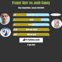 Fraser Kerr vs Josh Casey h2h player stats