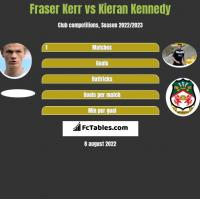 Fraser Kerr vs Kieran Kennedy h2h player stats