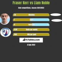 Fraser Kerr vs Liam Noble h2h player stats