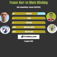 Fraser Kerr vs Mark Kitching h2h player stats