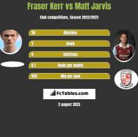 Fraser Kerr vs Matt Jarvis h2h player stats