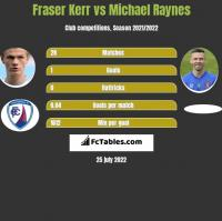 Fraser Kerr vs Michael Raynes h2h player stats