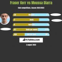 Fraser Kerr vs Moussa Diarra h2h player stats
