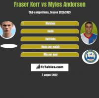 Fraser Kerr vs Myles Anderson h2h player stats