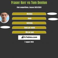 Fraser Kerr vs Tom Denton h2h player stats