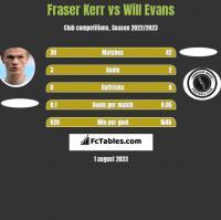 Fraser Kerr vs Will Evans h2h player stats