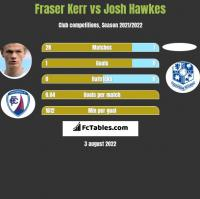 Fraser Kerr vs Josh Hawkes h2h player stats