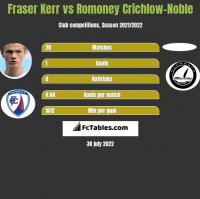 Fraser Kerr vs Romoney Crichlow-Noble h2h player stats