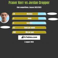 Fraser Kerr vs Jordan Cropper h2h player stats