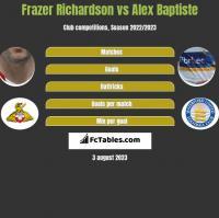 Frazer Richardson vs Alex Baptiste h2h player stats