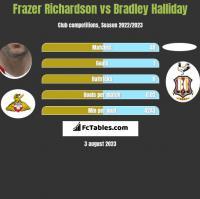 Frazer Richardson vs Bradley Halliday h2h player stats