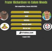 Frazer Richardson vs Calum Woods h2h player stats