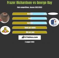Frazer Richardson vs George Ray h2h player stats