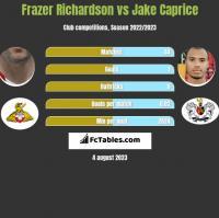 Frazer Richardson vs Jake Caprice h2h player stats