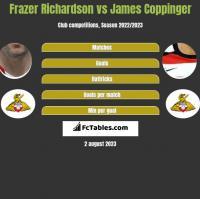 Frazer Richardson vs James Coppinger h2h player stats